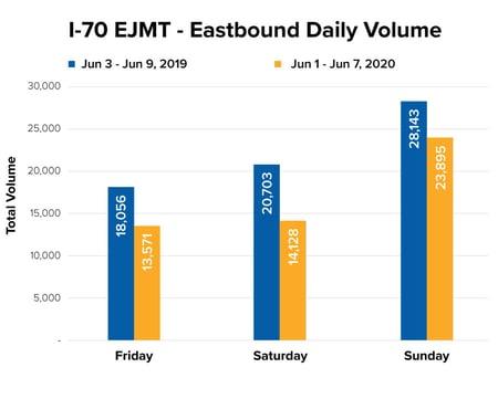 Eastbound Eisenhower Tunnel Traffic Graph