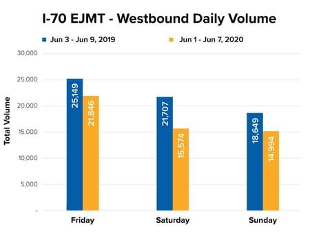 Westbound Eisenhower Tunnel Traffic Graph