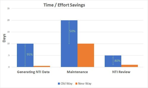 Bar Graph showing the Time/Effort Savings of Nighttime Inspections for the Colorado Department of Transportation.
