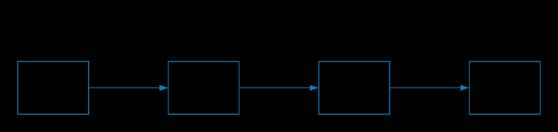 TrafiSense2 Process Chart