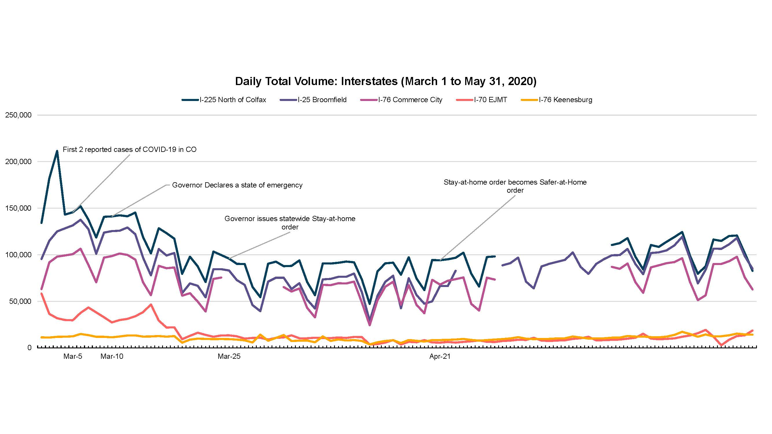 Colorado Interstates Daily Total Traffic Volumes March 1 through May 31, 2020